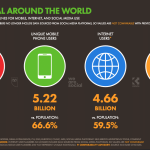 Impact Of Digital Marketing On Businesses And Consumers